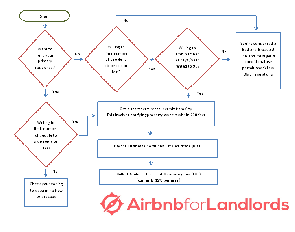 Flowchart of Sacramento's proposed short-term rental amendment