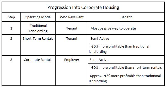 progression-into-corporate-rentals