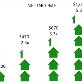 Quadruple Your Income: New Opportunities for Landlords