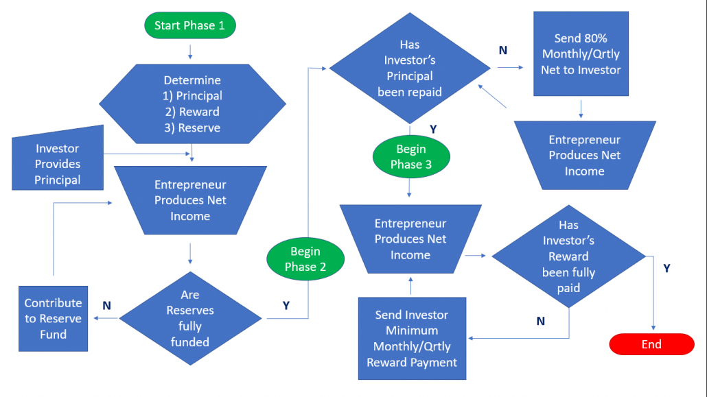 Rental Arbitrage Business Plan